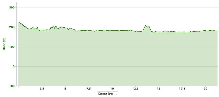 Höhenprofil - Marburg Nachtmarathon